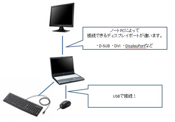 notePC